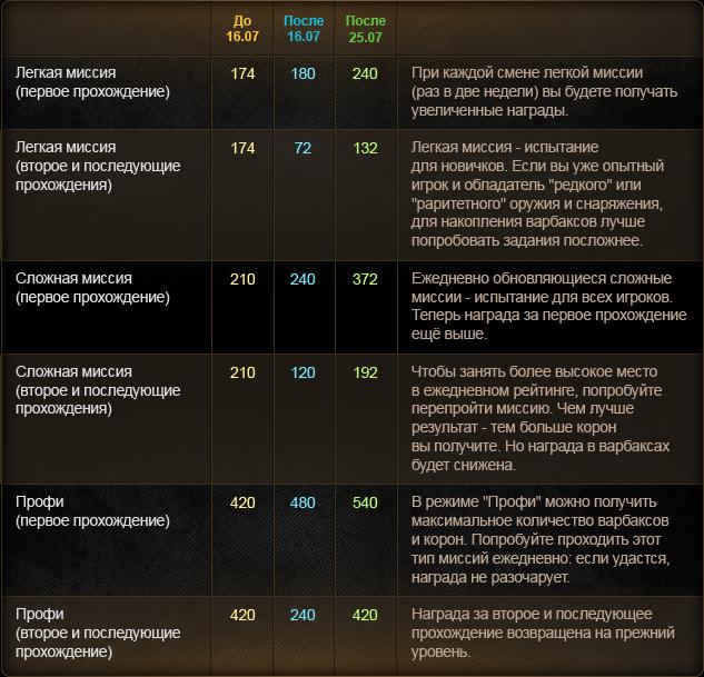 Обновления игры — Warface